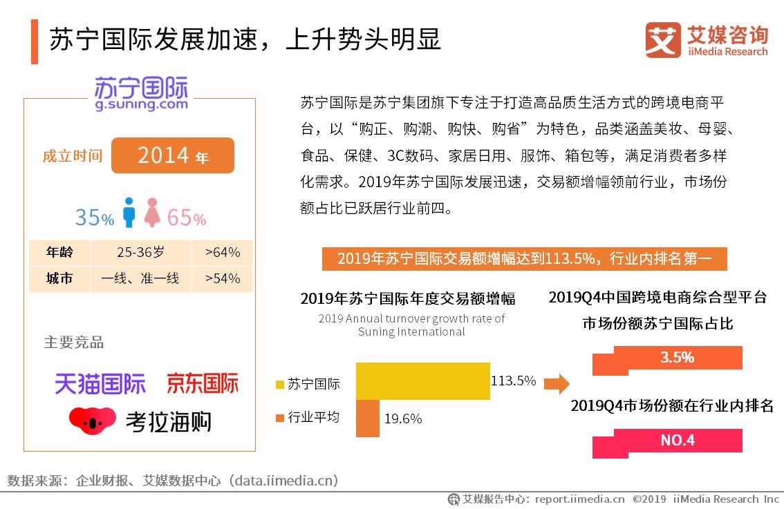 苏宁国际发展加速,上升势头明显