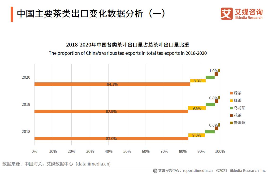 中国主要茶类出口变化数据分析(一)