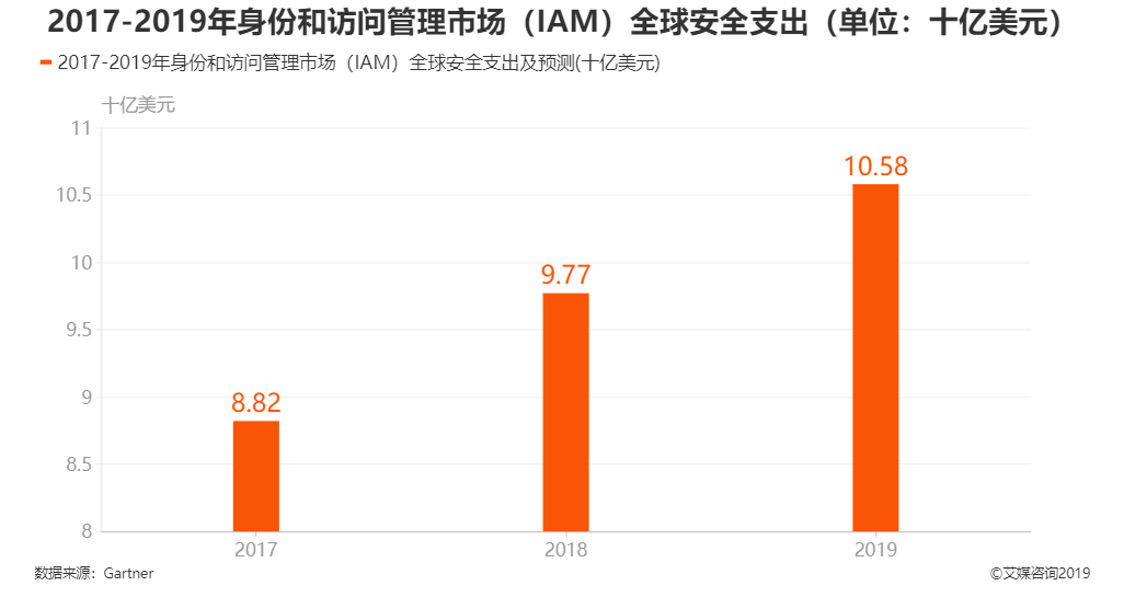2017-2019年身份和访问管理市场全球安全支出