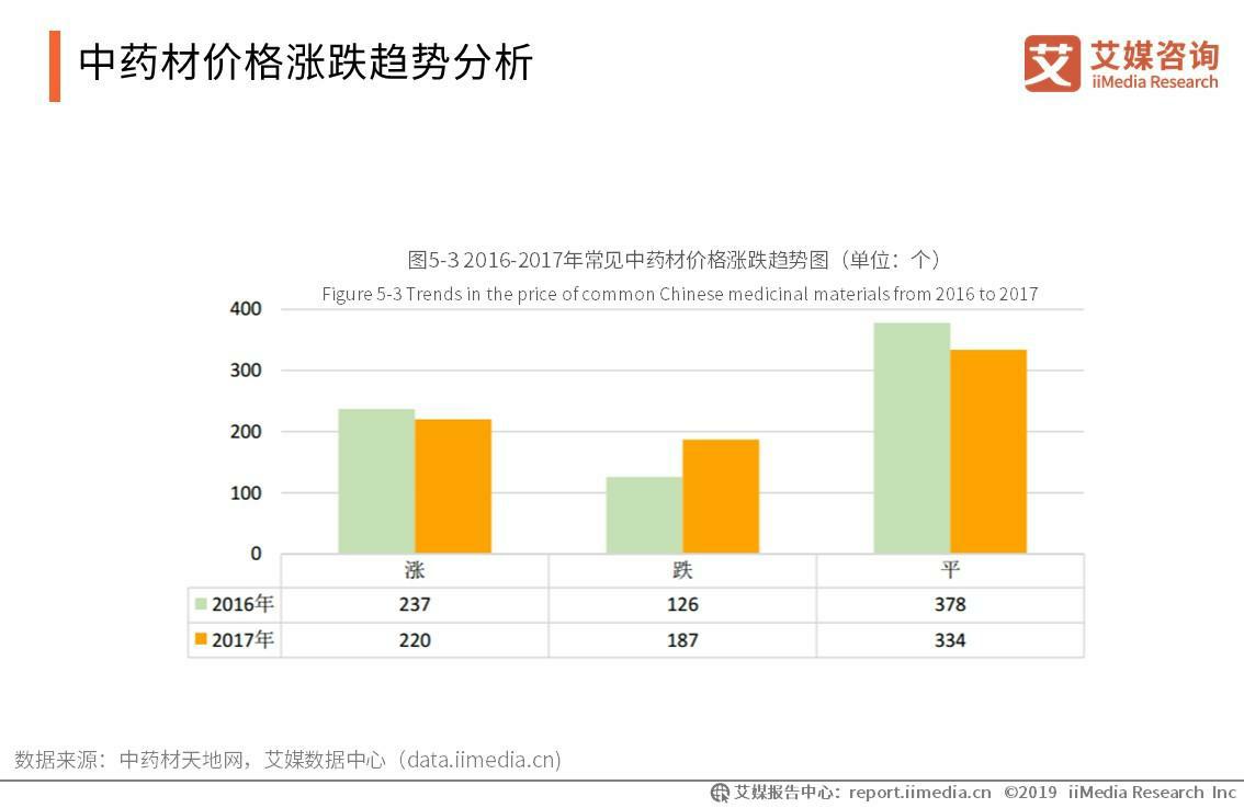 2019年中国中药材行业发展现状、挑战及趋势解读