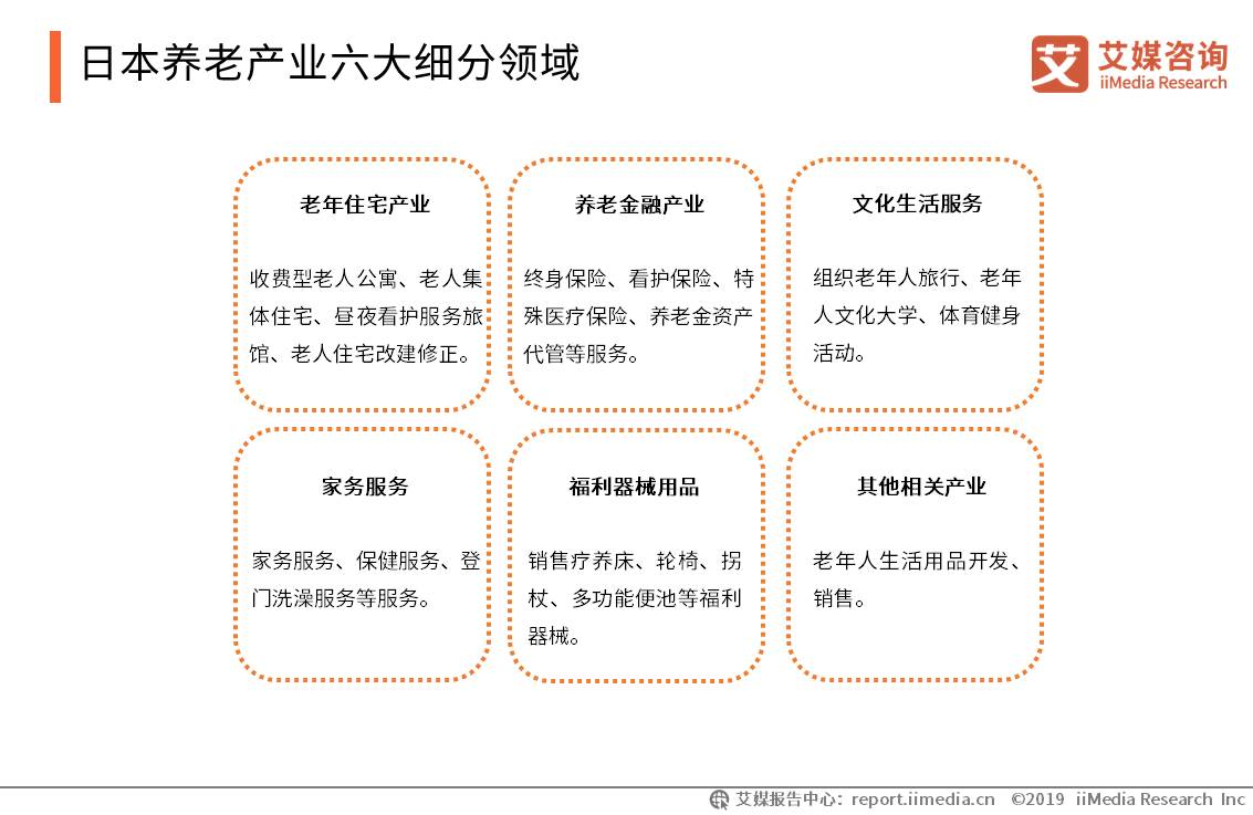 日本养老产业六大细分领域