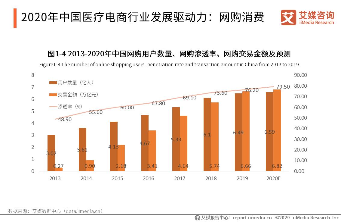 2020年中国医疗电商行业发展驱动力:网购消费
