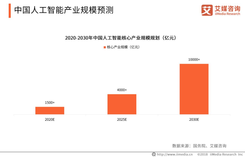 2019中国人工智能行业发展概况及趋势解读