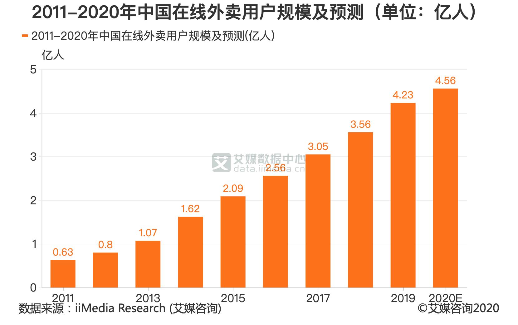 2011-2020年中国在线外卖用户规模及预测(单位:亿人)