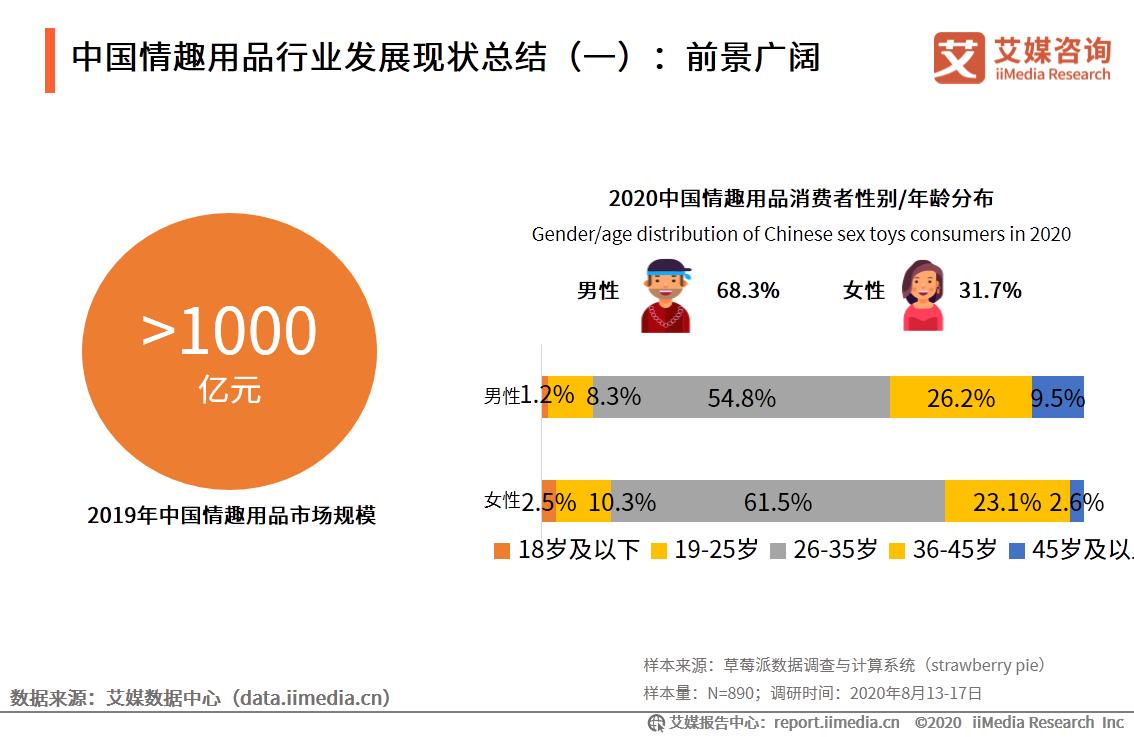中国情趣用品行业发展现状总结(一):前景广阔