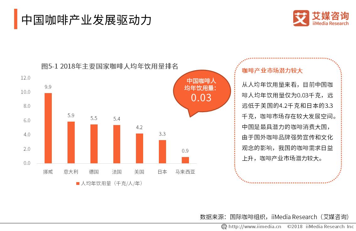 中国咖啡产业发展驱动力