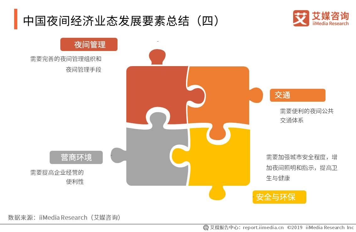 中国夜间经济业态发展要素总结(四)