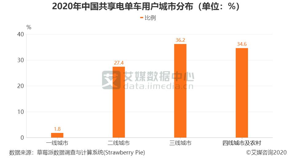 2020年中国共享电单车用户城市分布(单位:%)