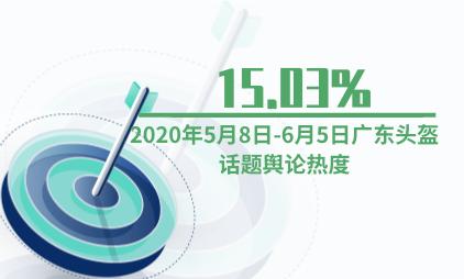 头盔行业数据分析:2020年5月8日-6月5日广东头盔话题舆论热度为15.03%