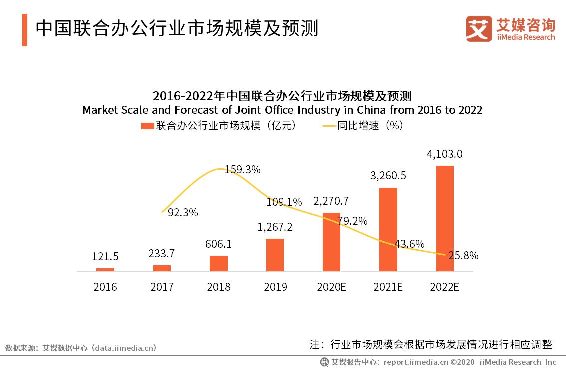 中国联合办公行业市场规模及预测