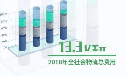 中国新零售行业数据分析:2018年全社会物流总费用13.3万亿元