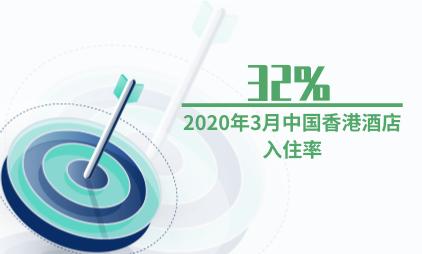酒店行业数据分析:2020年3月中国香港酒店入住率为32%