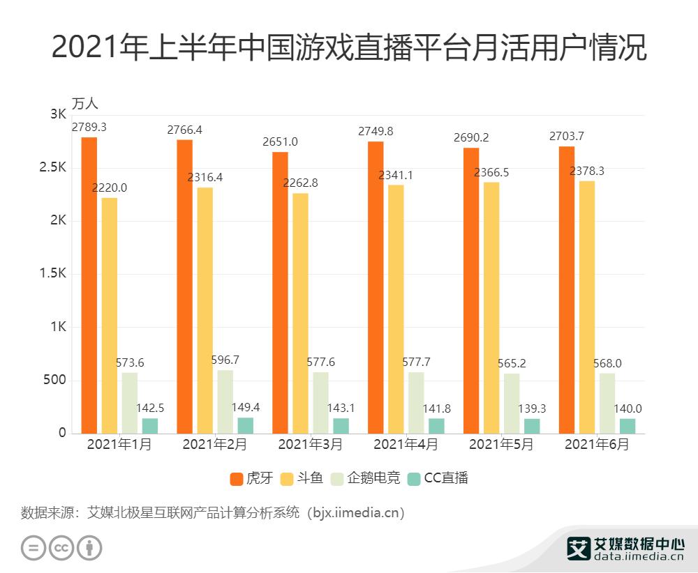 2021年上半年中国游戏直播平台月活用户情况