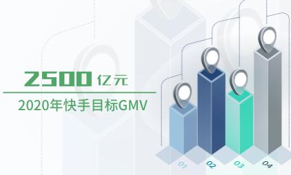直播电商行业数据分析:2020年快手目标GMV为2500亿元