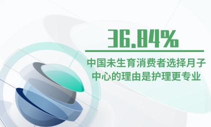 母婴行业数据分析:36.84%中国未生育消费者选择月子中心的理由是护理更专业