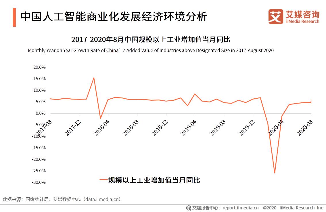 中国人工智能商业化发展经济环境分析