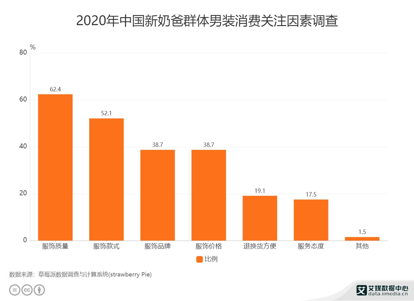 2020年中国新奶爸群体男装消费关注因素调查
