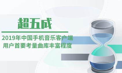 音乐行业数据分析:2019年中国超五成手机音乐客户端用户首要考量曲库丰富程度