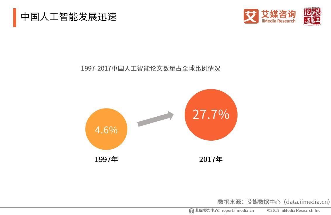 中国人工智能发展迅速