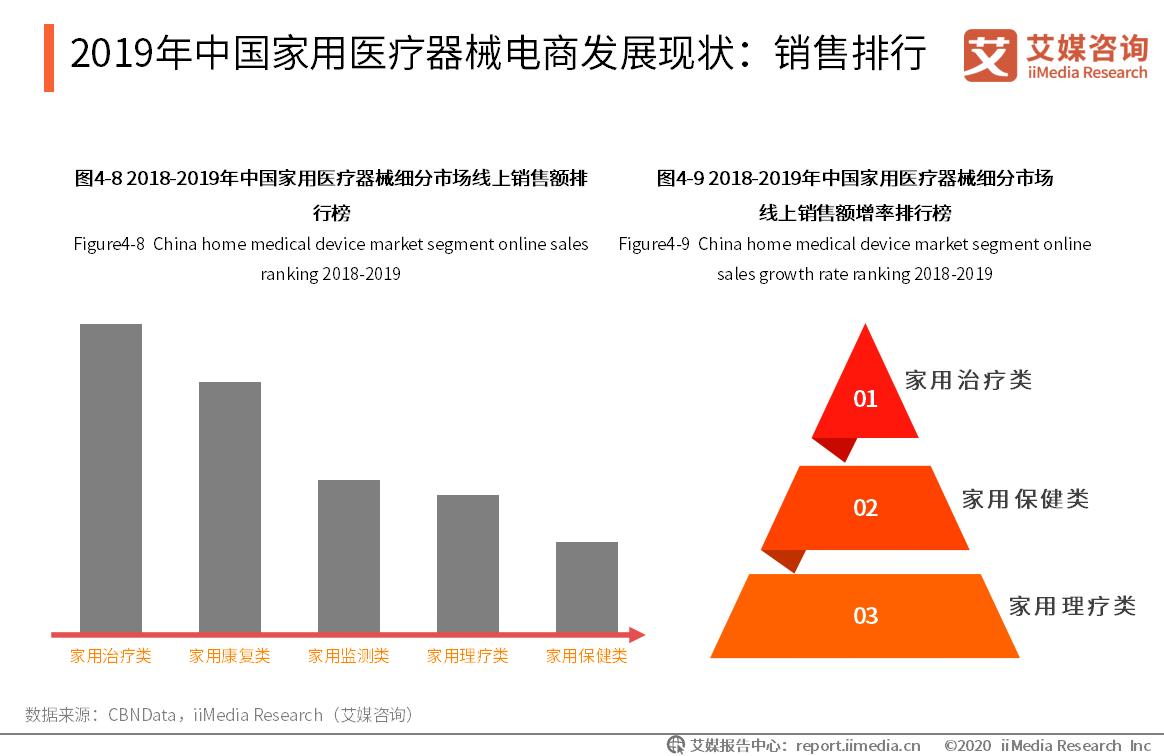 2019年中国家用医疗器械电商发展现状:销售排行