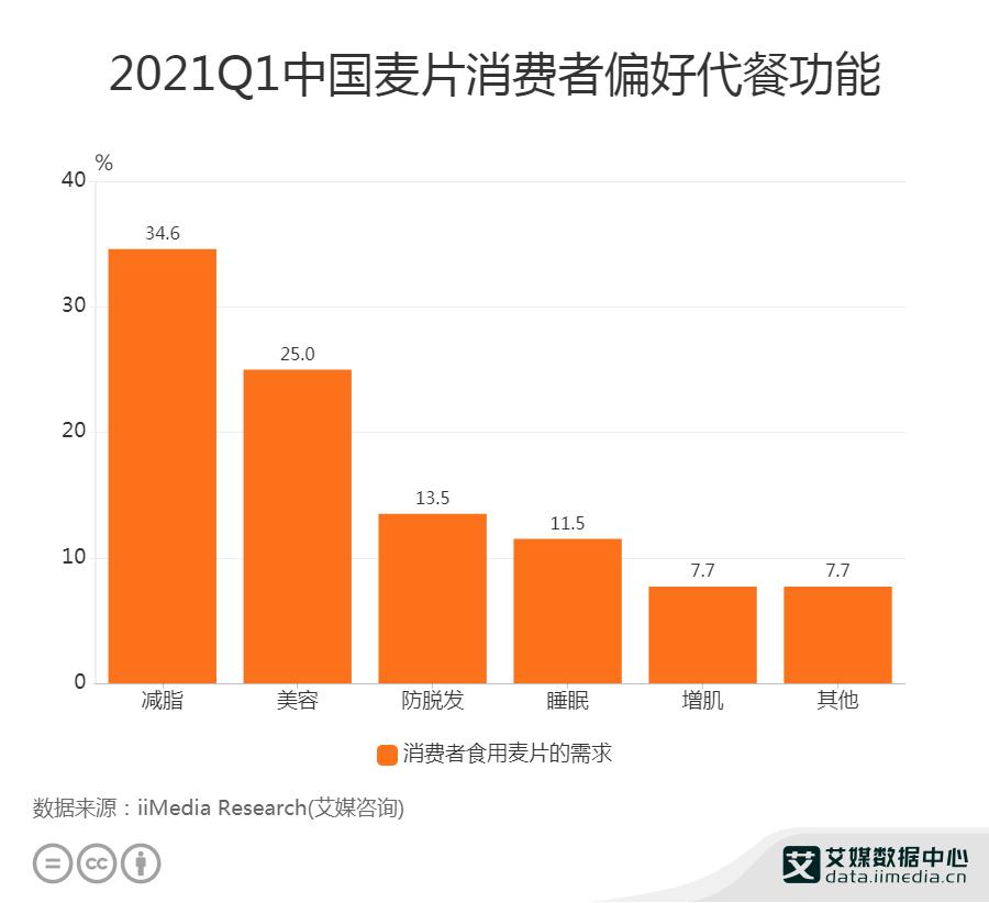 2021Q1中国麦片消费者偏好代餐功能
