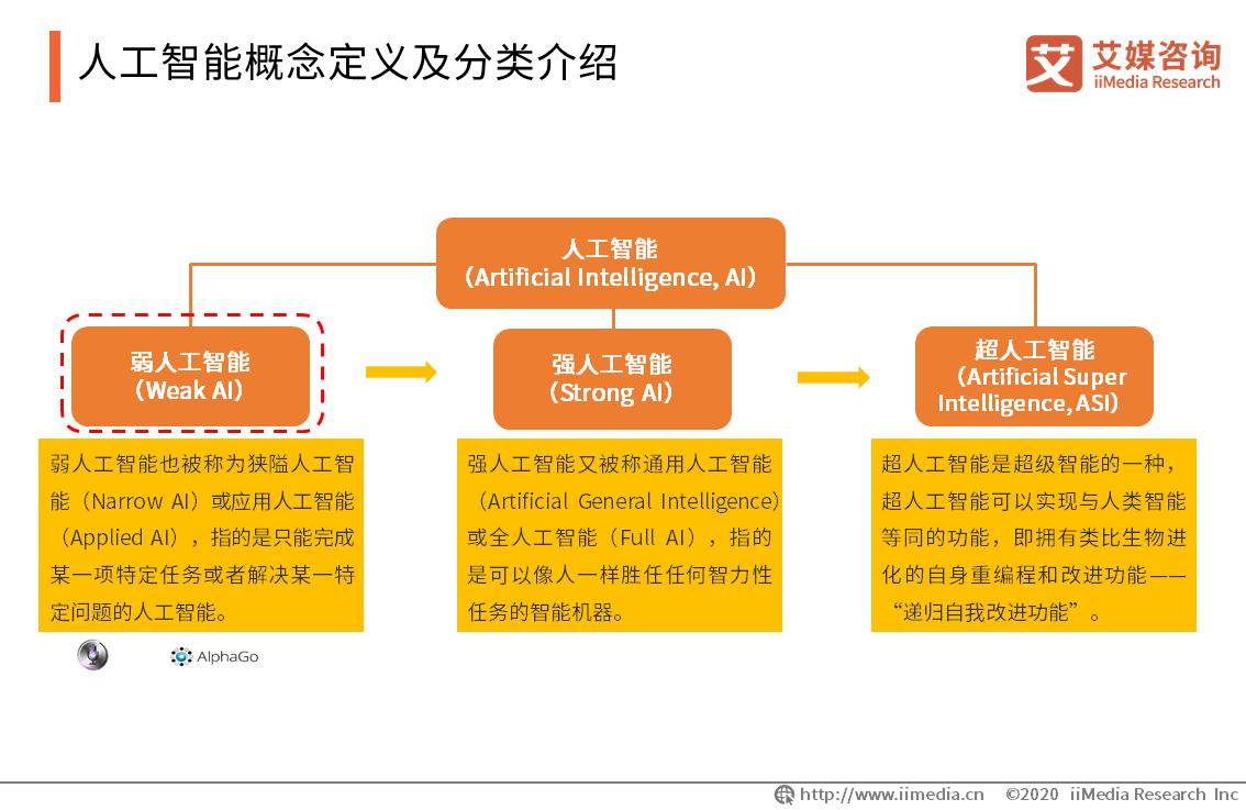 人工智能概念定义及分类介绍