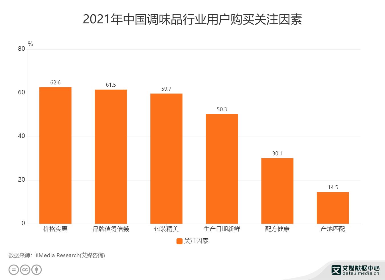 2021年中国调味品行业用户购买关注因素.png