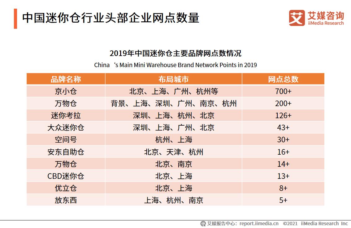 中国迷你仓行业头部企业网点数量
