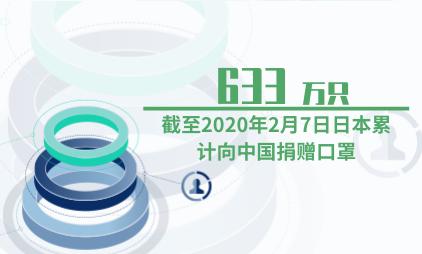 口罩行业数据分析:截至2020年2月7日日本累计向中国捐赠633万只口罩