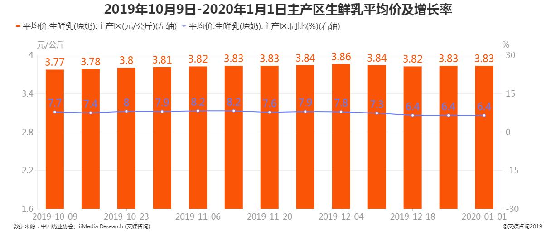 2019年10月9日-2020年1月1日主产区生鲜乳平均价及增长率