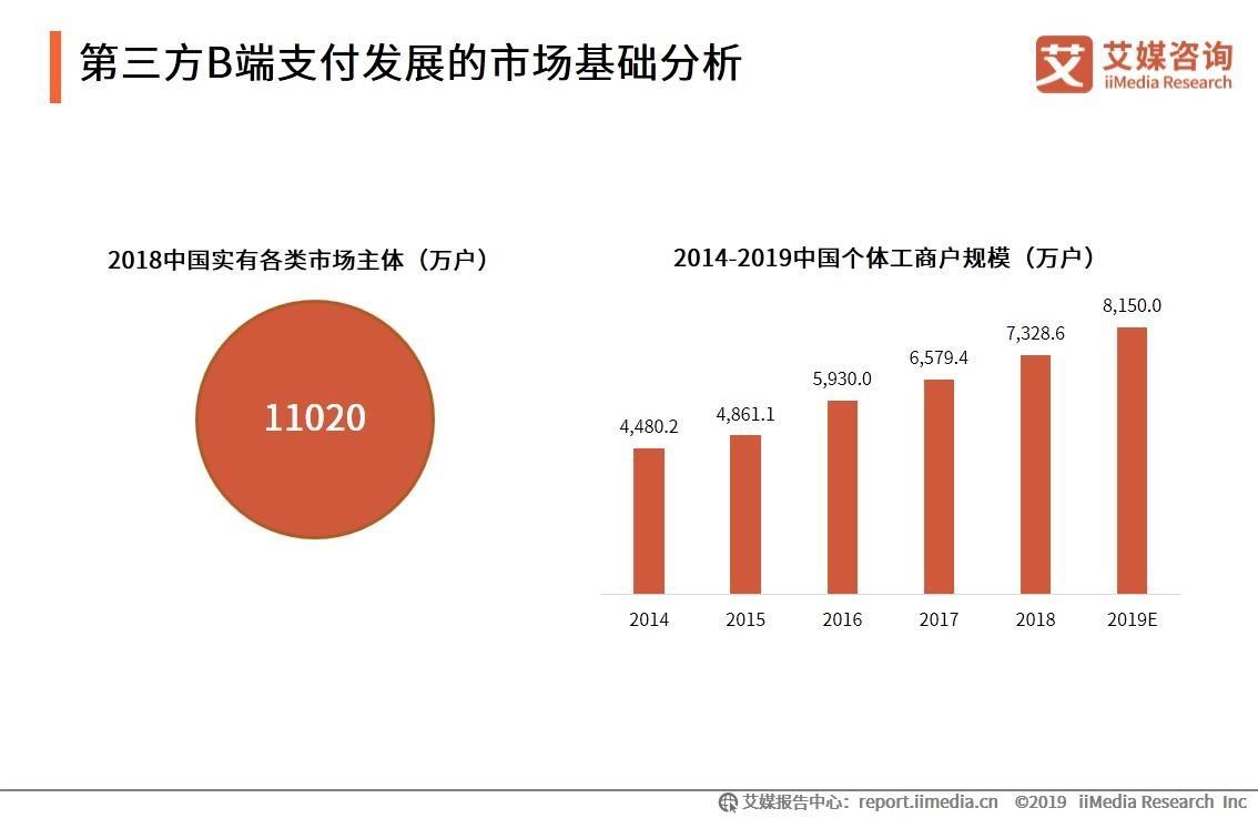 2019中国第三方B端支付市场现状、挑战及发展趋势分析