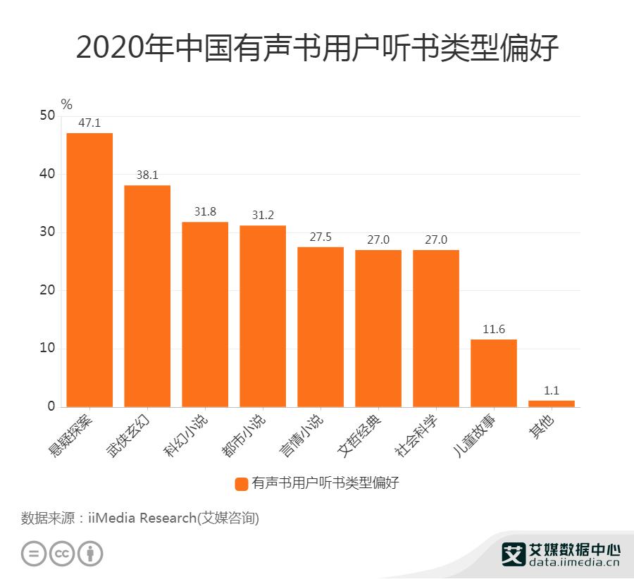 2020年中国有声书用户听书偏好