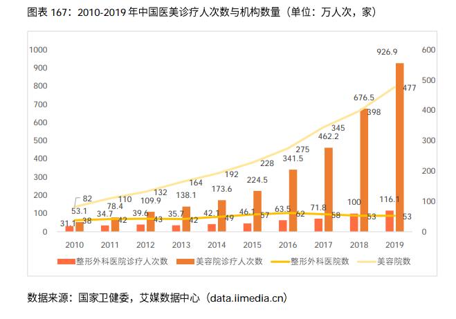 2010-2019年中国医美诊疗人次数与机构数量(单位:万人次,家)