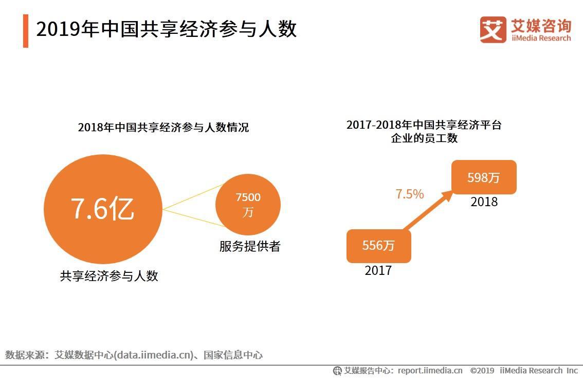 2019年中国共享经济参与人数
