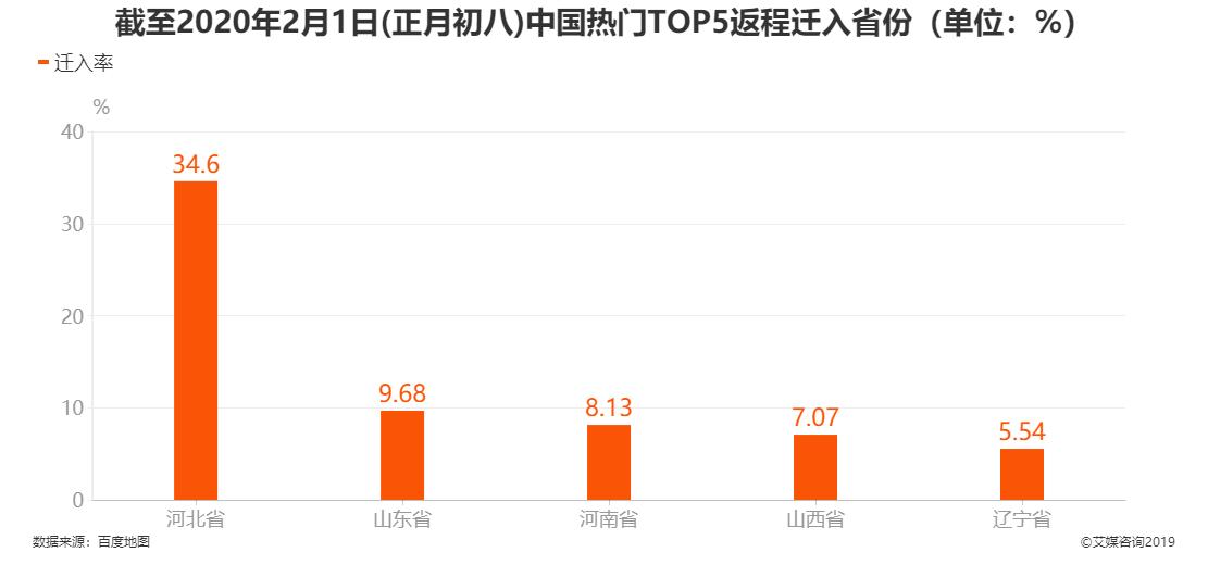 截至2020年2月1日中国热门TOP5返程迁入省份