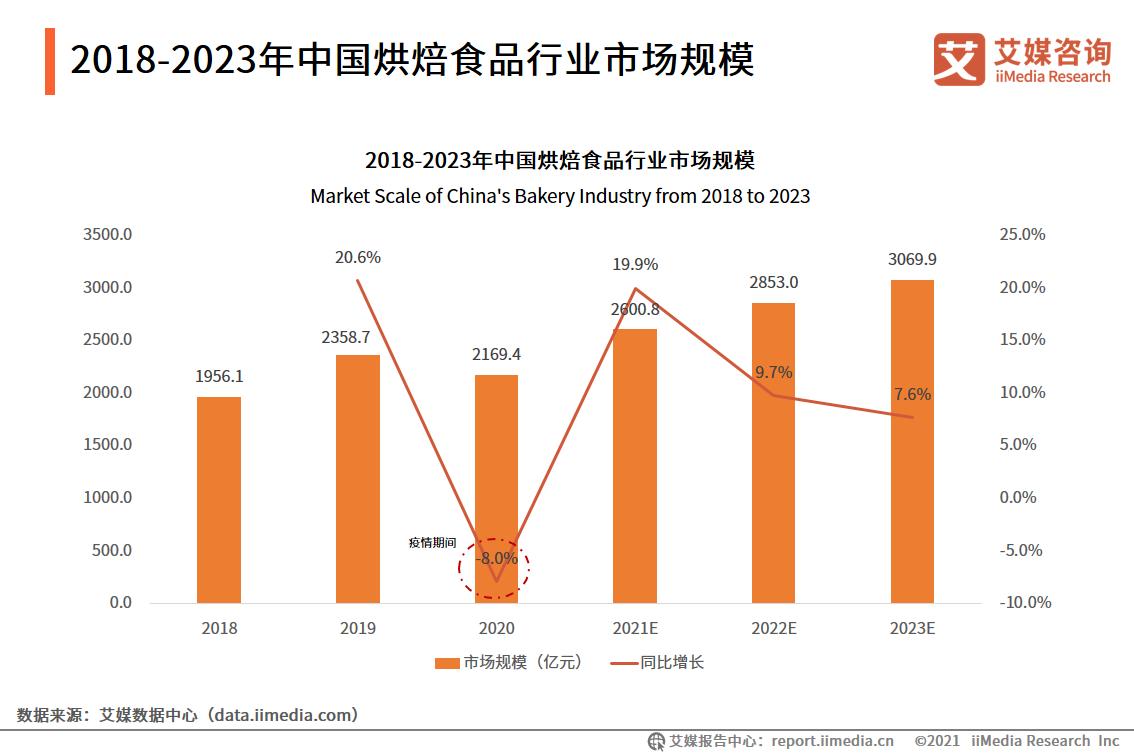 2018-2023年中国烘焙食品行业市场规模