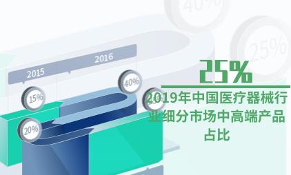 医疗行业数据分析:2019年中国医疗器械行业细分市场中高端产品占比为25%