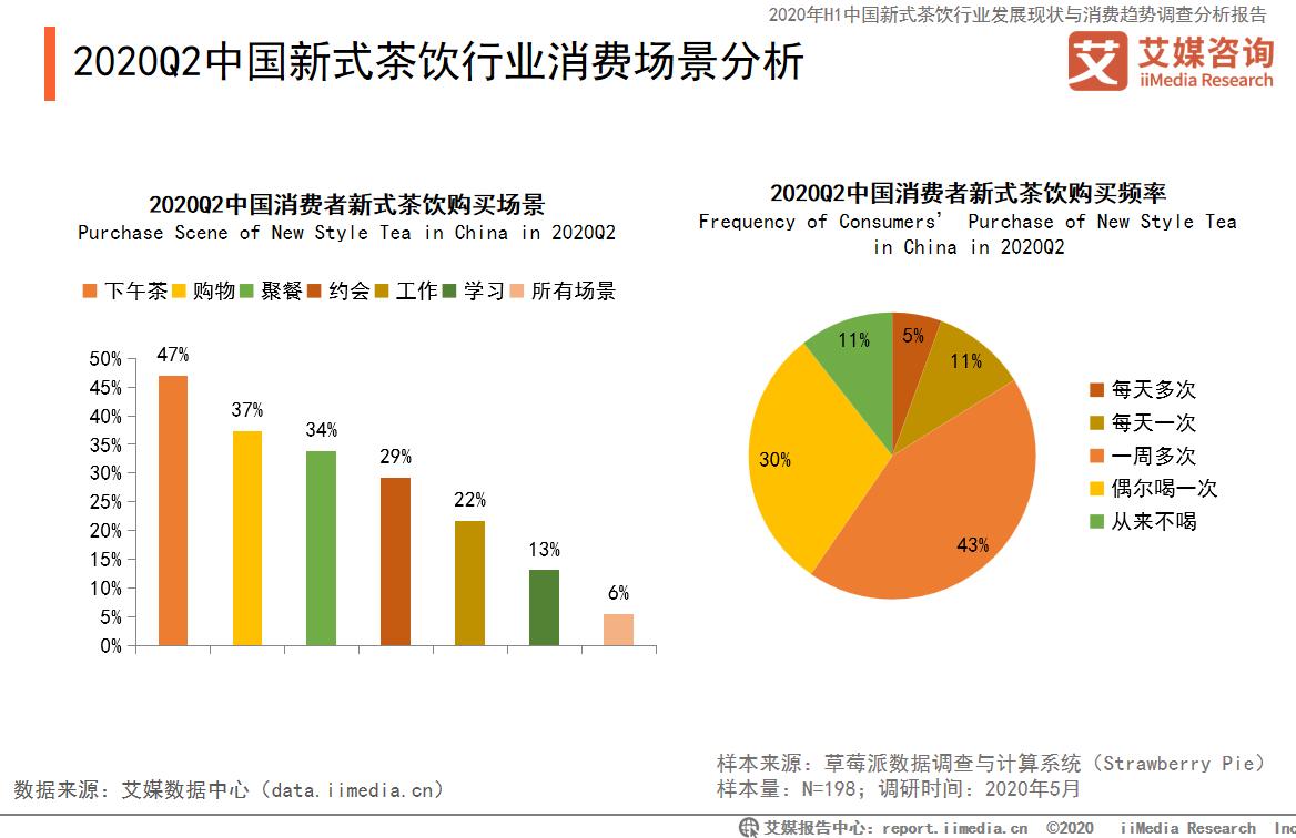 中国新式茶饮行业消费场景分析