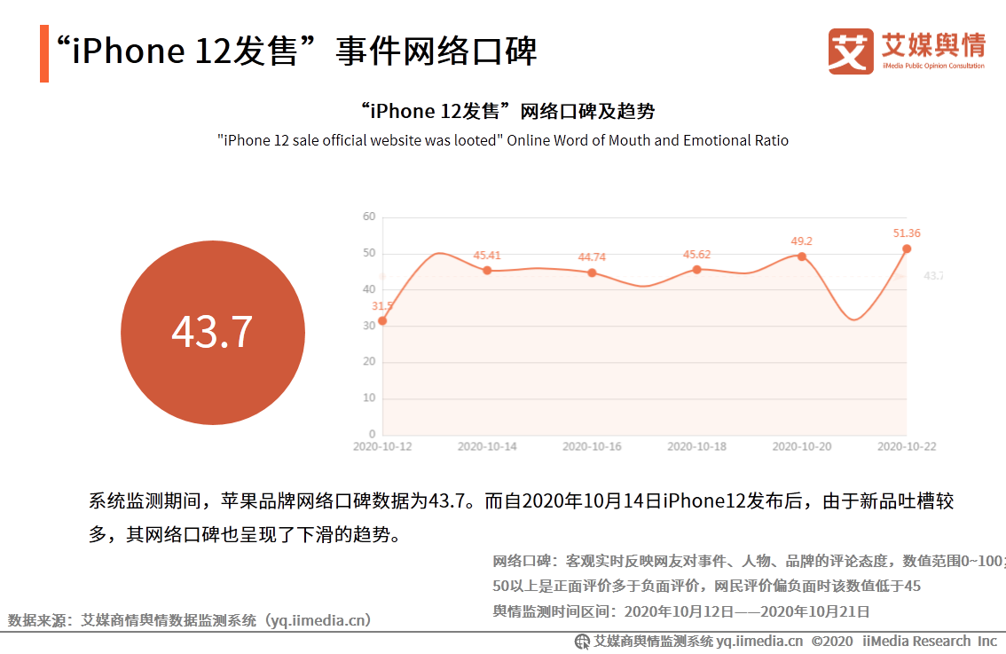 """iPhone 12发售""事件网络口碑"