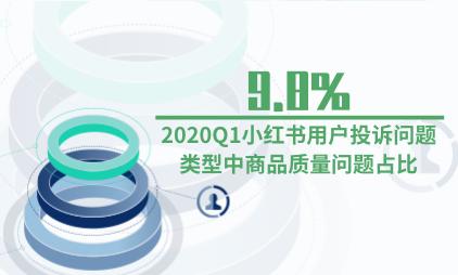 文娱行业数据分析:2020Q1小红书用户投诉问题类型中商品质量问题占比9.8%