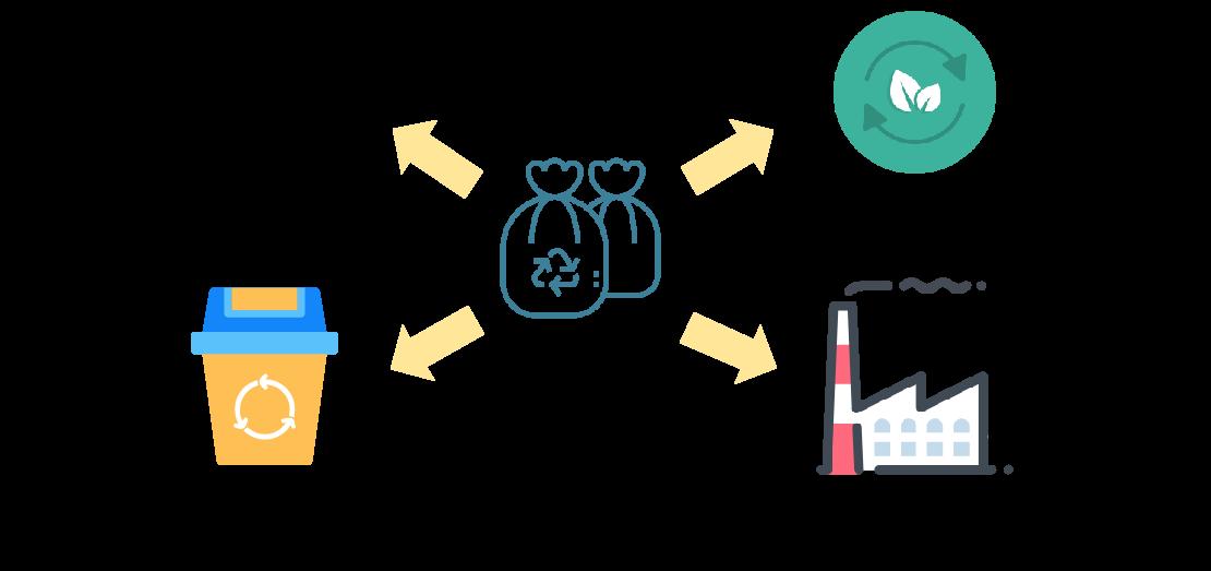 2019 中国垃圾分类产业分析及投资前景