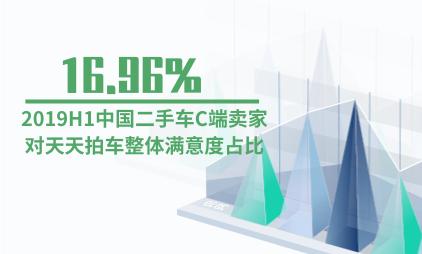 拍卖平台行业数据分析:2019H1中国二手车C端卖家对天天拍车整体满意度占比为16.96%