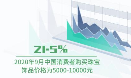 饰品行业数据分析:2020年9月中国21.5%消费者购买珠宝饰品价格为5000-10000元