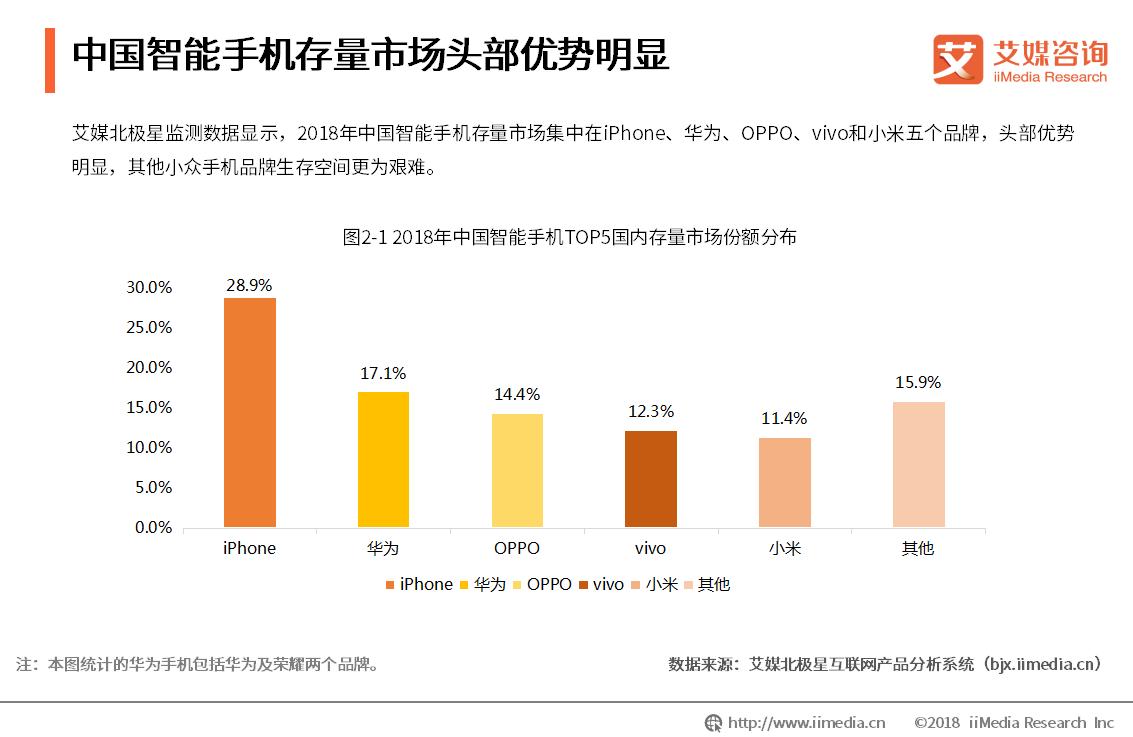 2018中国智能手机存量市场份额排名:iPhone、华为、OPPO居前三