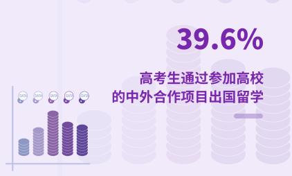 高考行业数据分析:2021H1中国39.6%高考生通过参加高校的中外合作项目出国留学