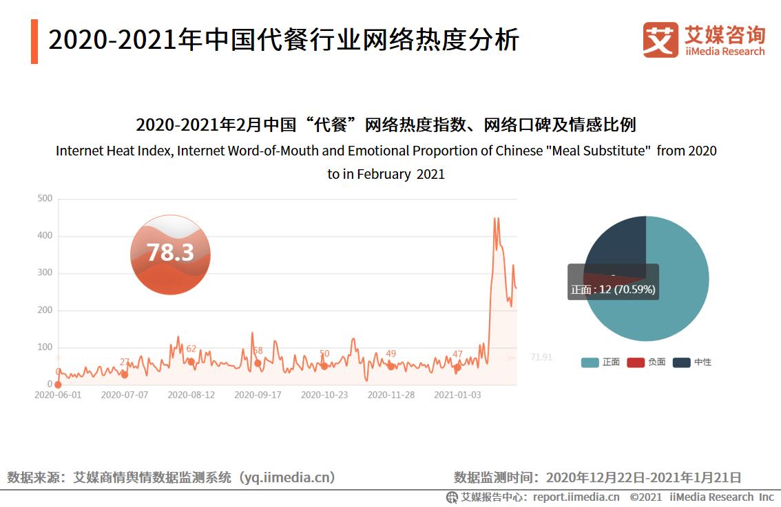 2020-2021年中国代餐行业网络热度分析