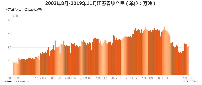 2002年8月-2019年11月江苏省纱产量