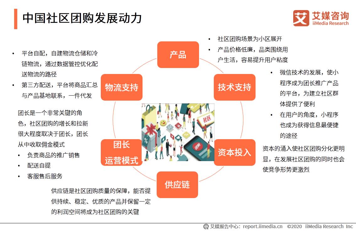 中国社区团购发展动力