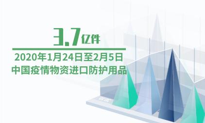 医疗行业数据分析:2020年1月24日至2月5日中国疫情物资进口防护用品3.7亿件