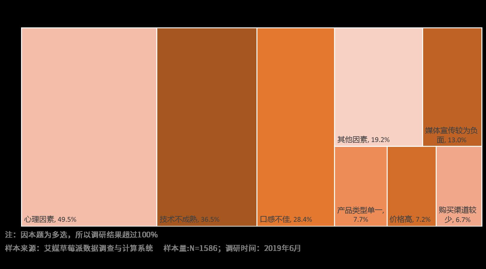 2019年中国消费者方案人造肉原因分布
